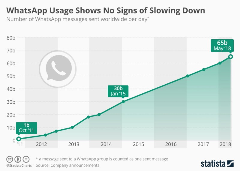 What's App usage by Statista