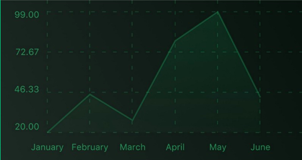 react native line chart
