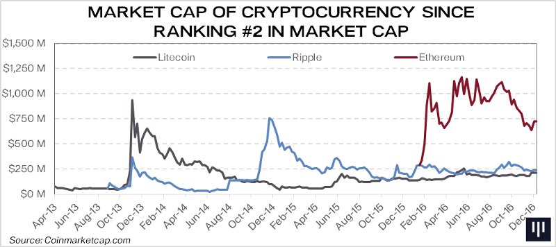 what is market cap crypto