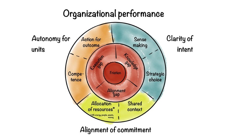 Organizational performance