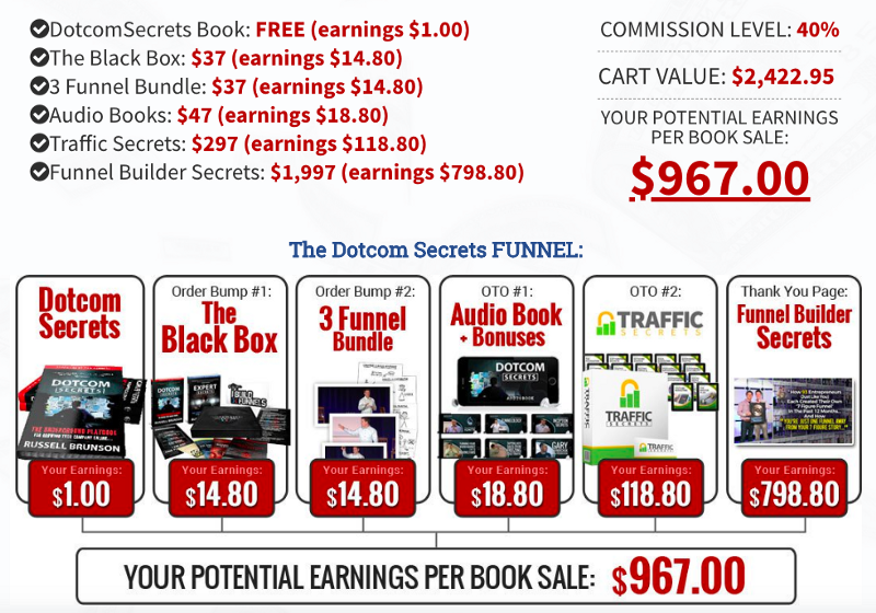 dotcom secrets book affiliate program upsells