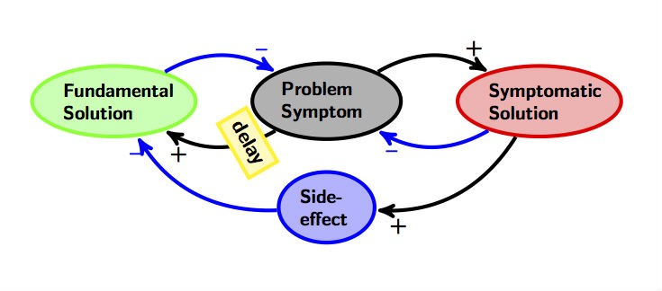 Peter Senge's The Fifth Discipline introduced us to the System Archetype—[ImageSource](https://runninginsystems.com/2014/09/17/systemic-archetypes-shifting-the-burden/)