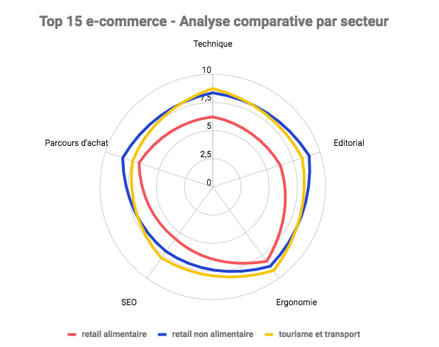 Analyse UX comparative par secteur
