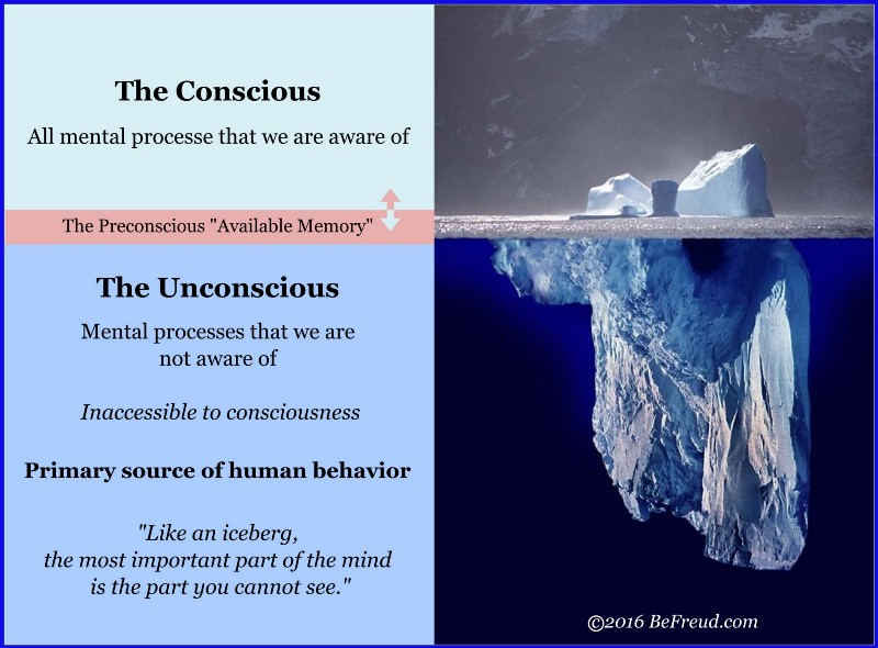 the unconscious and conscious mind essay Sigmund freud didn't exactly invent the idea of the conscious versus  unconscious mind, but he certainly was responsible for making it popular and this  was one.
