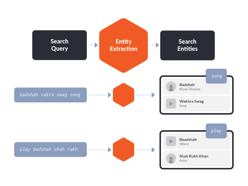 Building an Entity Extraction Layer for Semantic Search - Saavn