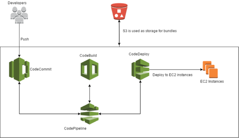 Full stack Continuous Delivery on AWS