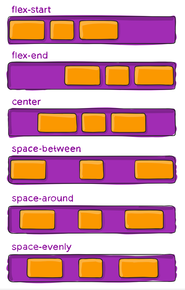 You just need to know these properties to start loving CSS