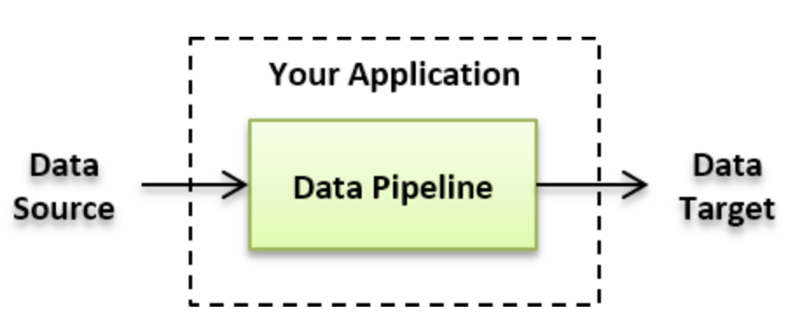 Building a data pipeline with python | Talks 2019