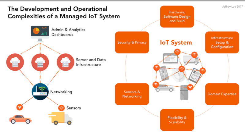 How to Choose the Right IoT Platform: The Ultimate Checklist