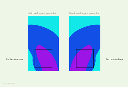 A heat map of mobile screens showing left and right handed zones of use