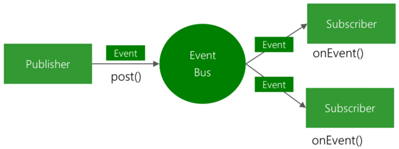 An event bus this is the central communication channel that connects