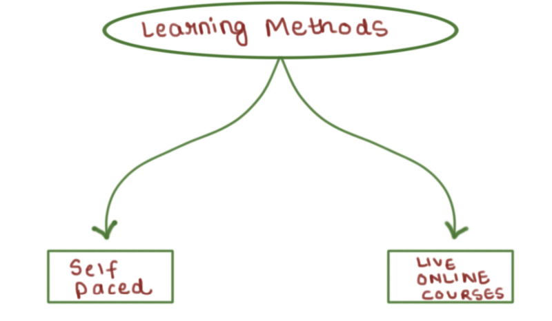 Data science learning methods