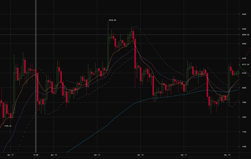 CryptoWatch Chart Example