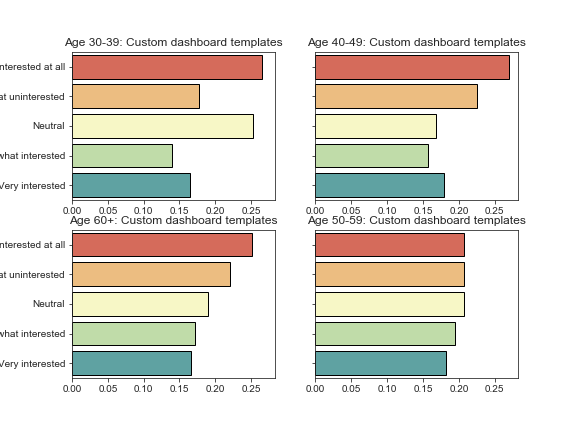 Cleaning, Analyzing, and Visualizing Survey Data in Python