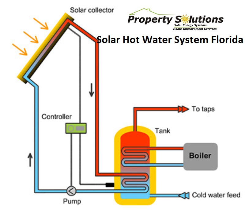 Solar Hot Water Systems Diagram - Trusted Wiring Diagram •