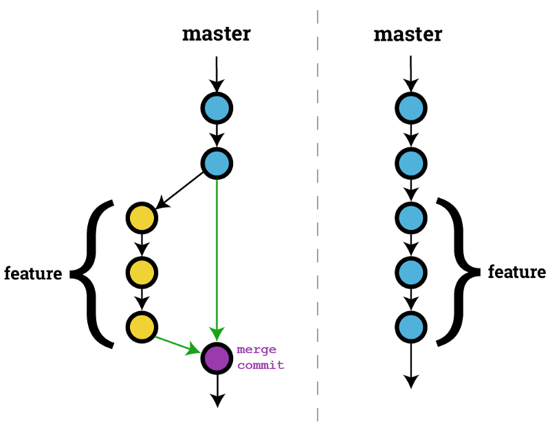 git merge branch