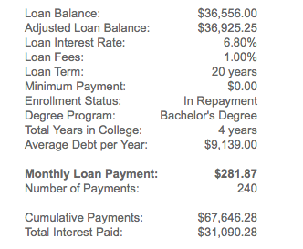 One Little Way The Tax Code Sucks For Student Loan Borrowers The Billfold Medium