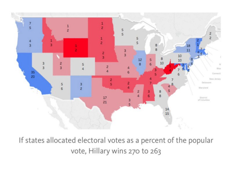 The Equal Protection Argument Against Winner Take All In The Electoral College