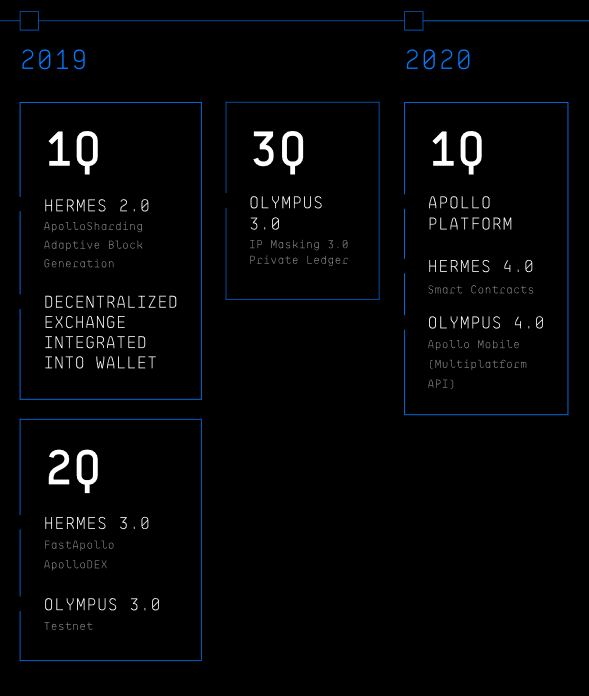 Apollo Roadmap 2019/2020