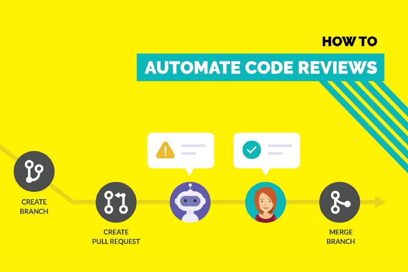 How to automate Code Reviews on Github