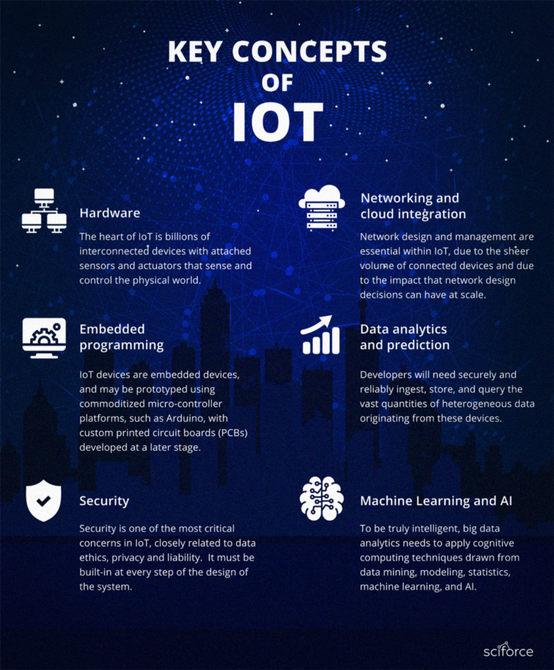 An image showing key concepts of IoT.