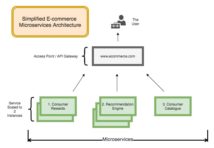Deploying Microservices with Spring Cloud Netflix on Nirmata