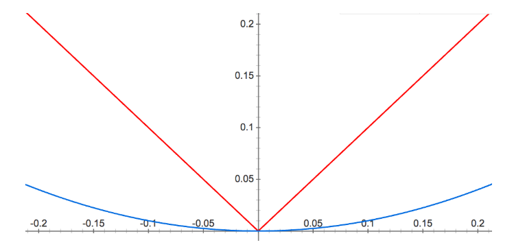 L1 and L2 Regularization 2