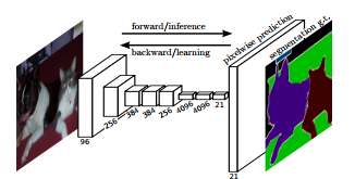 Using Tensorflow Object Detection to do Pixel Wise Classification