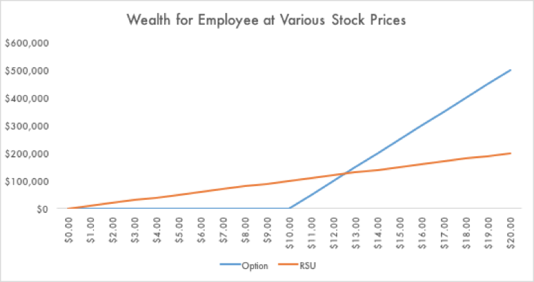 incentive stock options vs rsu