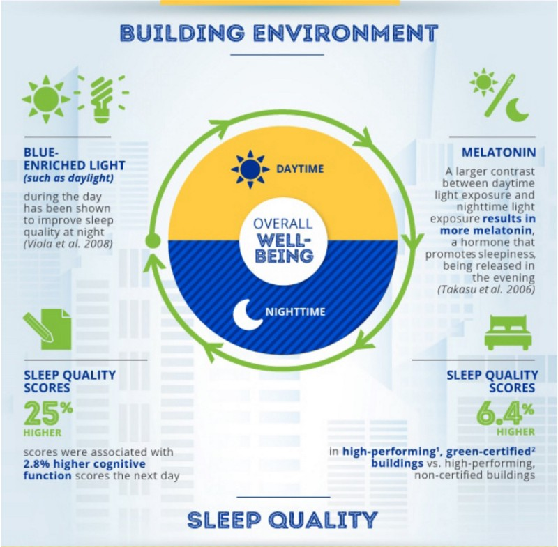 Harvard finds certified green buildings improve both thinking and sleep