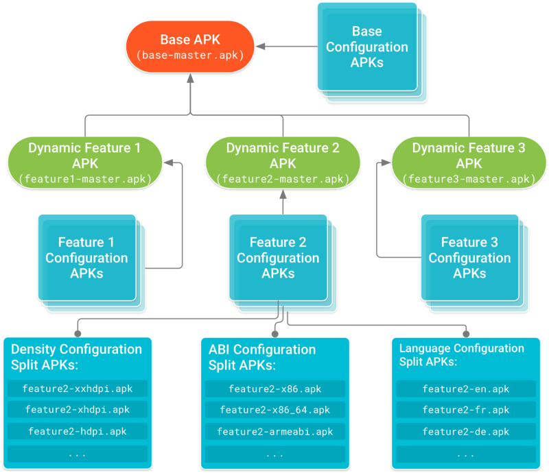 Dependency tree for an app server using Dynamic Delivery (Split APKs).