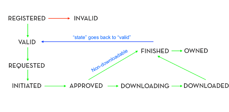 In-app purchase flow
