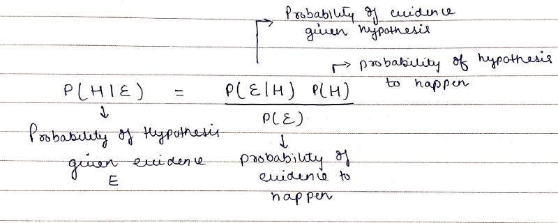 possibility of hypothesis formula
