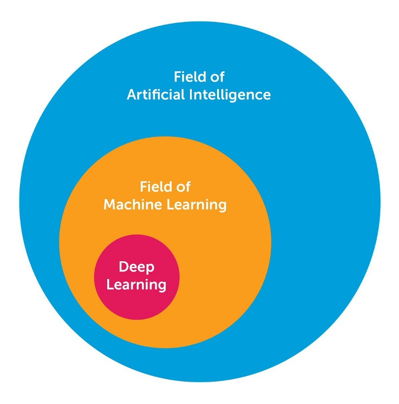 The Ten Deep Learning Methods AI Practitioners Need To Apply