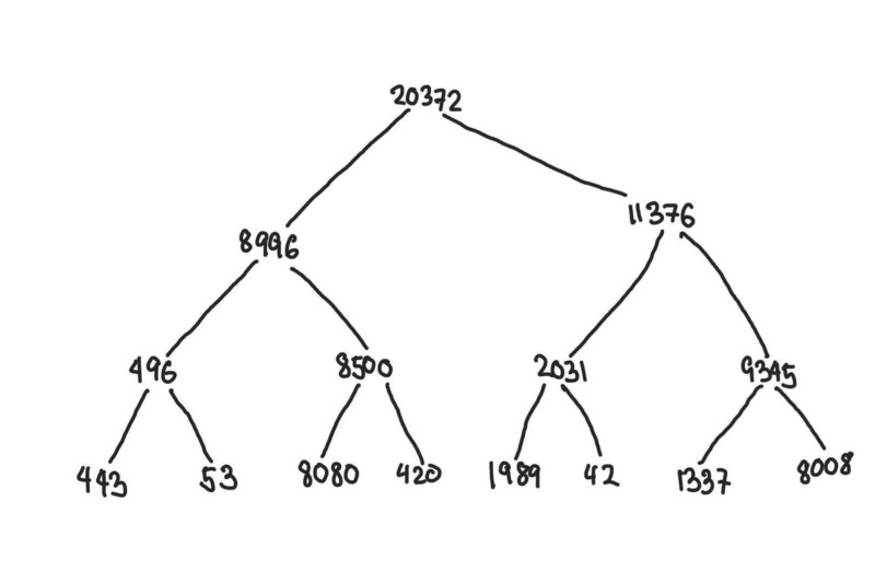Segment tree constructed fromarr