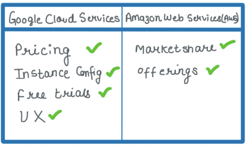 which is better: AWS or Google cloud