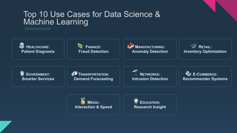 Top 10 Machine Learning Use Cases