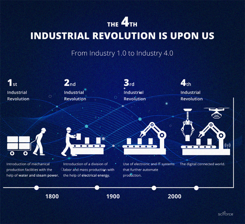 A graphic about the 4th Industrial Revolution.