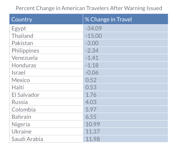 Ranking The Most Dangerous Countries For Americans To Visit - 8 interesting travel destinations with low terror risks