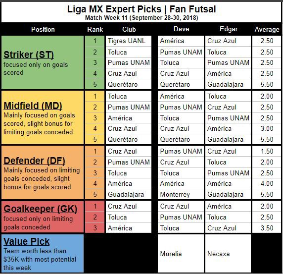 Liga MX Expert Fan Futsal Picks (MW11)