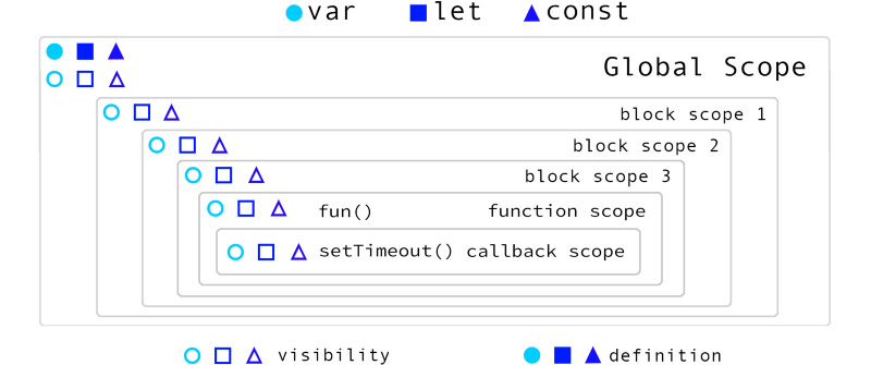 The Visual Guide To JavaScript Variable Definitions & Scope