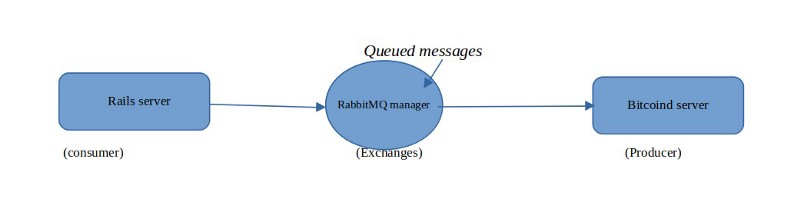 RabbitMQ with Ruby on Rails in 2018 for Web Application