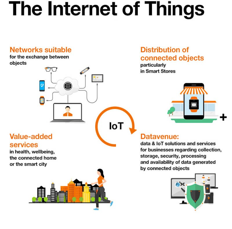 /blockchain-and-iot-bringing-transformation-to-the-world-2f69cb0c498a feature image