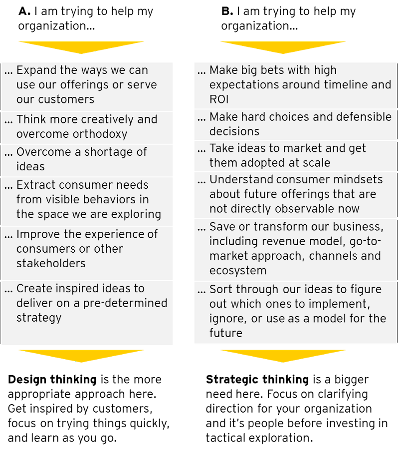 Strategy versus design thinking useway for Waterfall vs design thinking
