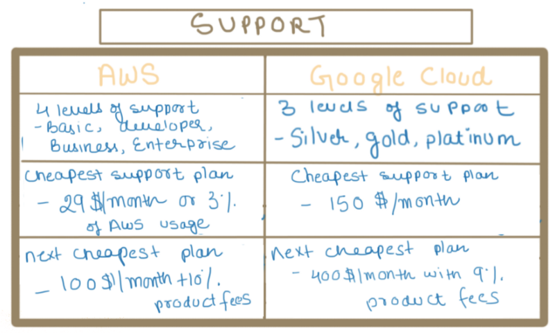 Support: AWS & Google Cloud | dimensionless