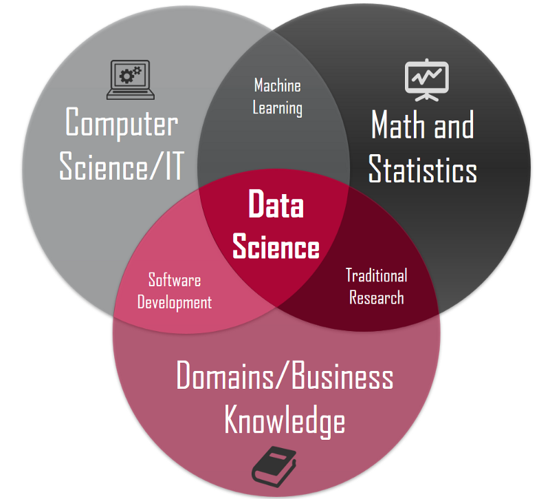 data science skills | Dimensionless