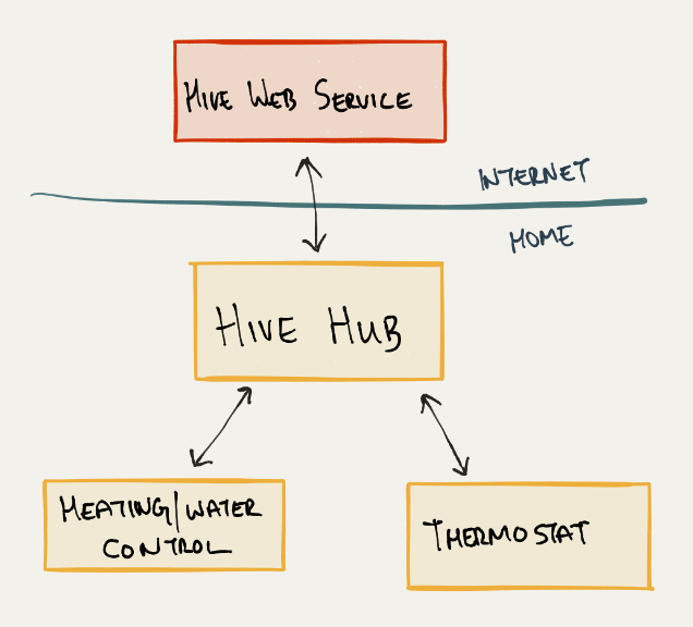 The Hive Active Heating system architecture
