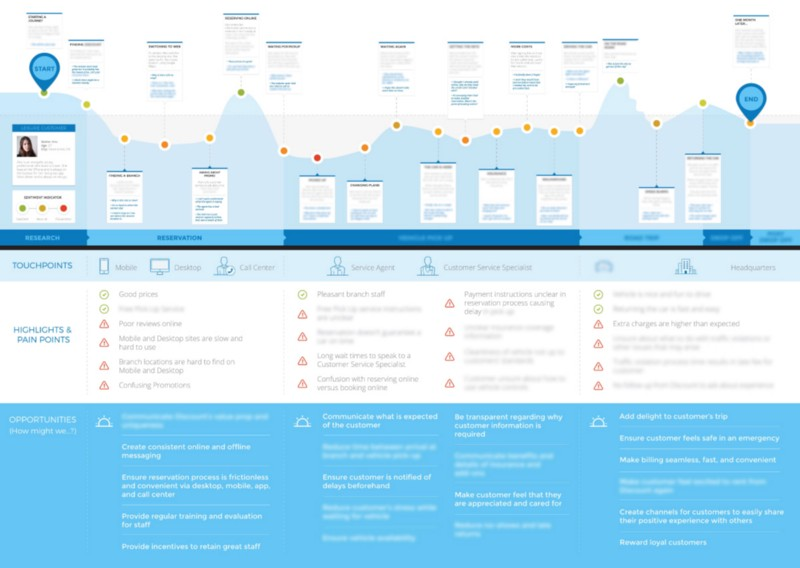 Why Make a Customer Journey Map? – Prototyping: From UX to Front End