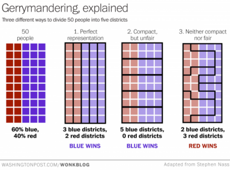 Gerrymandering 101 - Southern Coalition for Social Justice