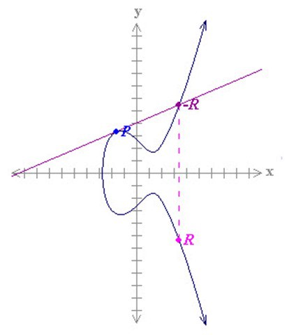 dot function elliptical curve